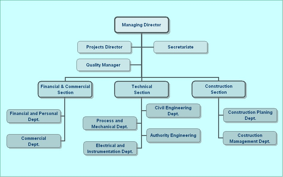 Construction Company Organization Chart